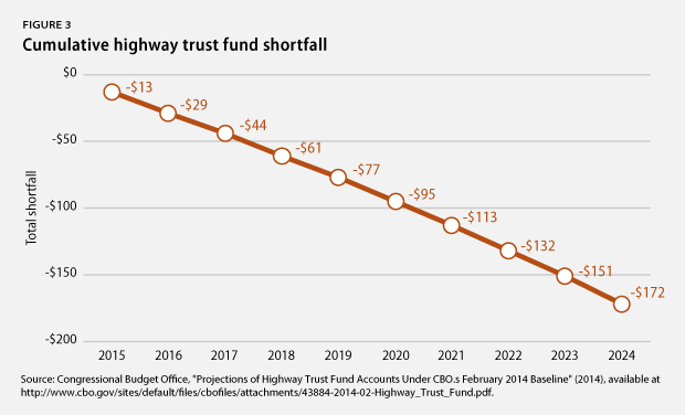 Cumulative highway trust fund shortfall