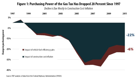 Purchasing power of gas tax dropped