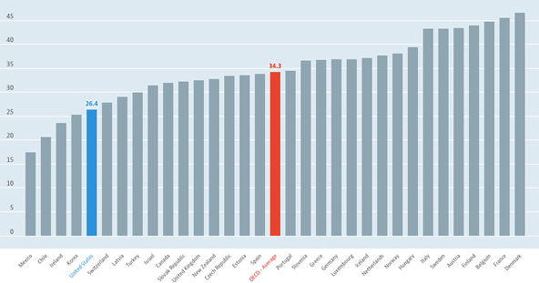 101417krugman OECD taxes