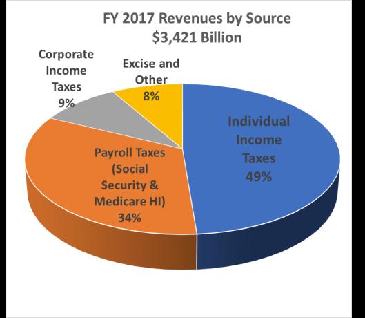 2017-Revenues-2
