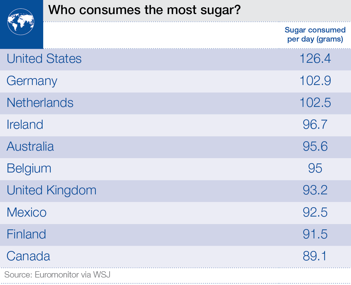 Who_consumes_the_most_sugar